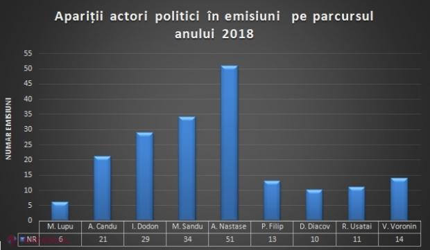 INFOGRAFIC // Apariții la TV ale politicienilor din R. Moldova, în 2018: Liderii de partid cu cele mai multe participări la emisiuni