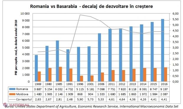 """REALITĂȚI // """"R. Moldova ar avea nevoie de 30 de ani pentru a ajunge la nivelul de BUNĂSTARE economică a României"""""""