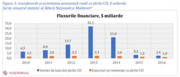 STUDIU // Nu 20, dar peste 70 de MILIARDE de dolari din Rusia au fost SPĂLATE, în anii 2010 - 2014, prin intermediul instanțelor de judecată și băncilor din R. Moldova. Cine ar fi beneficiarii